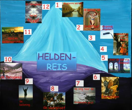 afbeelding heldenreis collage