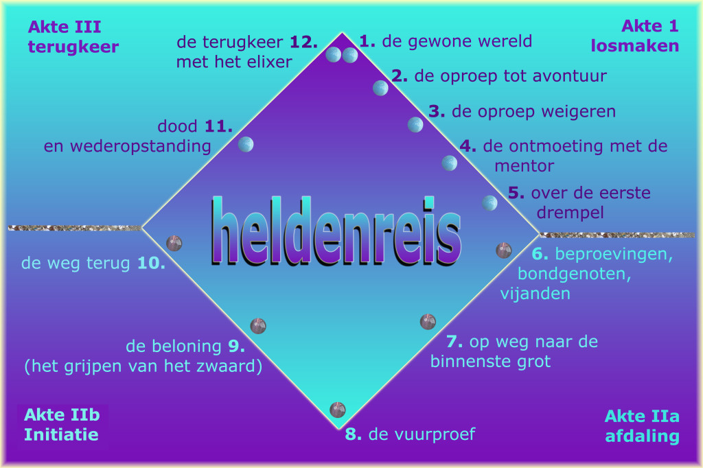 heldenreis diagram